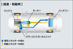 レクサスLS600-hにおける制動・減速時のエネルギー回収模様。